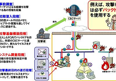 """日本型セキュリティの現実と理想:第16回 標的型攻撃が生んだセキュリティビジネスの""""光と影"""" (1/4) - ITmedia エンタープライズ"""