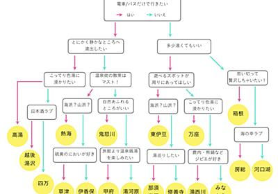 東京から1泊2日で行けるおすすめ温泉チャートを作りました - いつか住みたい三軒茶屋