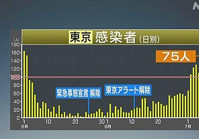 東京都 75人感染確認 100人下回るのは7日ぶり 新型コロナ | NHKニュース