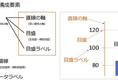 【Excelグラフ基本】縦軸と横軸の最大最小、表示単位、目盛の設定の基本練習 - わえなび ワード&エクセル問題集