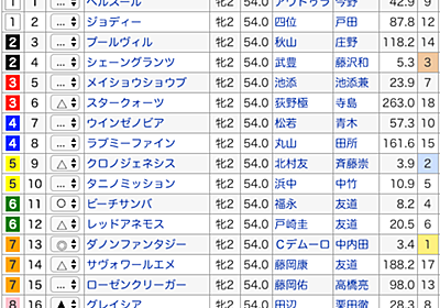 阪神ジュベナイルフィリーズ 前夜予想 - 勝ち馬予報