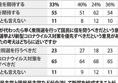合流新党「もともと期待していない」65% 「低くなった」10% 毎日新聞世論調査 - 毎日新聞