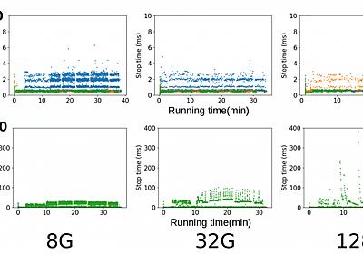 サマーインターンシップでHBaseをJDK 11で動かしZGCとの性能を評価してもらった話 - LINE ENGINEERING
