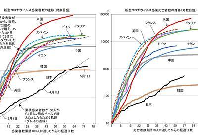 世界中で日本だけ「コロナ感染のグラフがおかしい」という不気味 絶対的な死者数は少ないのだが… (2ページ目) | PRESIDENT Online(プレジデントオンライン)