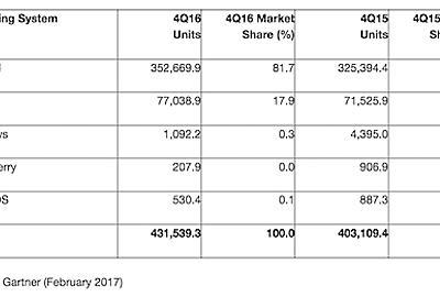 世界スマホ市場、AppleがSamsungを抜く。BlackBerryはシェア0%に - PC Watch