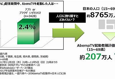 週末スペシャル - 「AbemaTV」の元SMAP出演番組、視聴者数の真相:ITpro