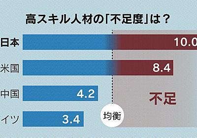 高スキル人材不足、日本が最悪 スキルアップで遅れ  :日本経済新聞