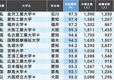 「本当に就職に強い大学ランキング」トップ150校 | 本当に強い大学 | 東洋経済オンライン | 社会をよくする経済ニュース