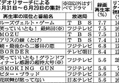 録画視聴率を初公表、ドラマ上位が鮮明 ビデオリサーチ:朝日新聞デジタル