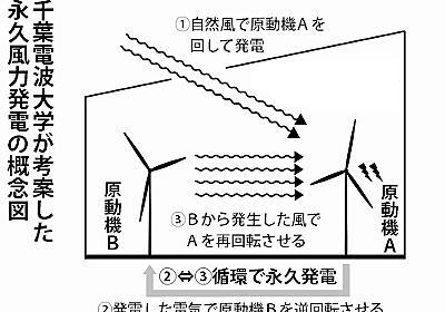 発電して風起こす永久風力発電システムを開発 千葉電波大