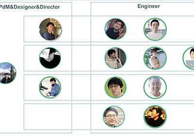 半年間でエンジニアが3倍!!ボクシルチームの変遷をまたまとめてみた - SMARTCAMP Engineer Blog