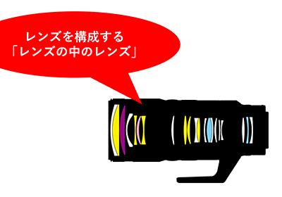 【カメラの豆知識】非球面レンズ?EDレンズ?蛍石?意外と知らない「レンズの中のレンズ」 - Circulation - Camera