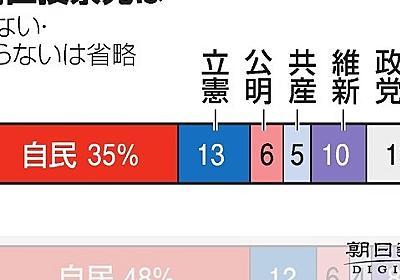 衆院比例投票先、自民48%、立憲12% 朝日世論調査:朝日新聞デジタル