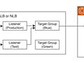 AWSにおけるALB&NLBのBlue/Greenデプロイメント設計 - How elegant the tech world is...!