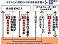 「首相答弁は詭弁で矛盾」 夕食会契約論争?に識者指摘:朝日新聞デジタル