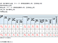 厚労省・新型コロナ陽性者データに内在する不可解な矛盾 ishtarist note