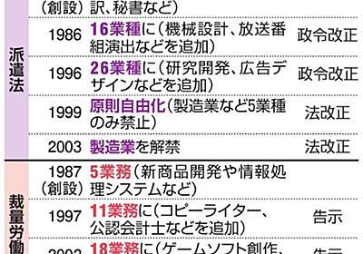 高プロ、対象広がる懸念 省令で規定、国会経ず変更可:朝日新聞デジタル