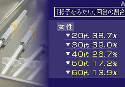 コロナワクチン接種「様子みたい」20代・30代女性の約4割 | 新型コロナ ワクチン(日本国内) | NHKニュース