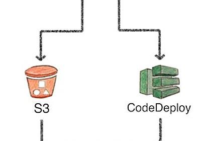 CircleCI2.0でS3経由のCodeDeployを行うためのコンテナを作りました - Innovator Japan Engineers' Blog