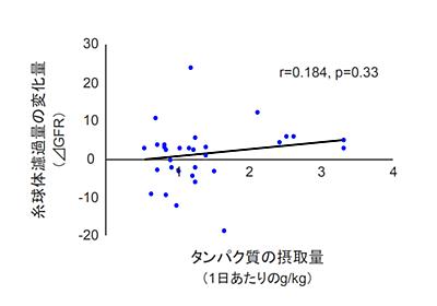 高タンパク質は腎臓にダメージを与えない〜最新エビデンスが明らかに - リハビリmemo