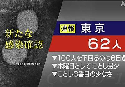 東京都 新型コロナ 12人死亡 62人感染確認 6日連続100人下回る | NHKニュース