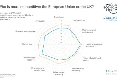 What impact will Brexit have on the UK's competitiveness? | World Economic Forum