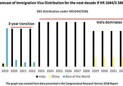 米国の移民国籍法について - おたまの日記