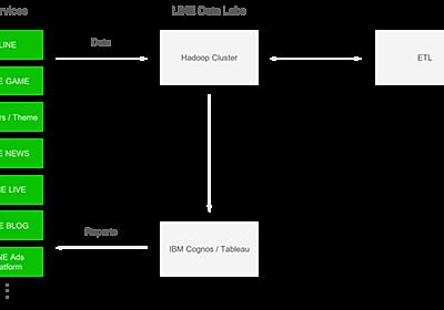 LINE の全社員が必要に応じて担当サービスのデータを分析できる環境の構築 - LINE ENGINEERING