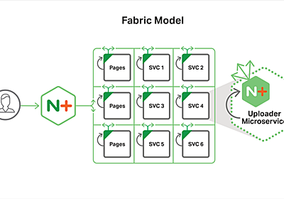 NGINX Microservices Reference Architectureの3モデルを紹介 - Evolutionary Architectures