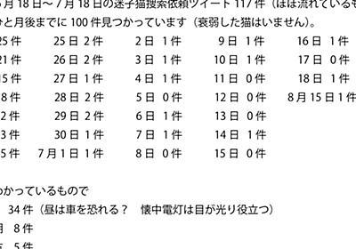 大阪地震で脱走した猫さんの捜索100件の結果(みつかった経緯・場所など)からわかった傾向「時代は猫探しもエビデンス」 - Togetter