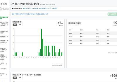 GitHub上に公開された「東京都公式 新型コロナウイルス対策サイト」は危機が生んだ日本の奇跡 - 俺の遺言を聴いてほしい