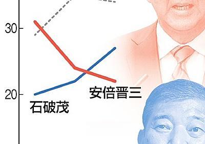 次期総裁、適任は 石破氏が安倍氏上回る 朝日世論調査:朝日新聞デジタル