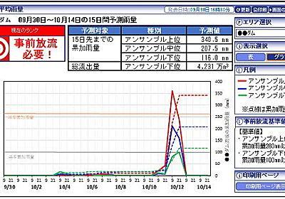 ダムの放流タイミング、AIで判断支援 15日先の降雨量を予測 - ITmedia NEWS