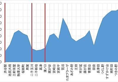 東急沿線駅の標高を調べてみた - Chikirinの日記