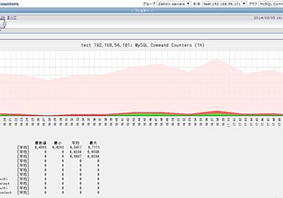 ZabbixでMysqlを監視する - 世界の一部