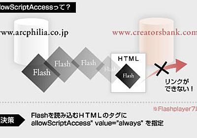 【Flash】別ドメイン間でのやりとりで気をつけること   Yuki's SlowLife
