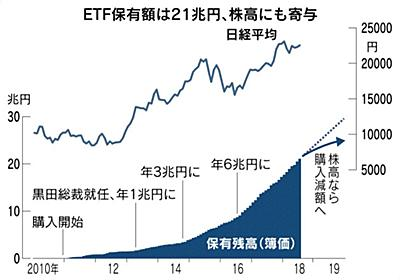日銀、ETF購入鈍る 方針修正受け、将来の減額に布石? :日本経済新聞