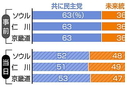 与党圧勝の韓国総選挙にデジタル不正疑惑 首都圏の得票率が3地域とも同割合…第三者も「異常」:東京新聞 TOKYO Web