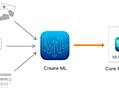 ドラッグ&ドロップで機械学習のモデルがつくれる「Create ML」の使い方 #WWDC18 - その後のその後