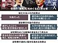日本の研究力低下、悪いのは…京大と主計局、真逆の主張:朝日新聞デジタル