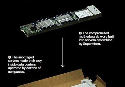 サーバ用マザーボードに不正なマイクロチップ、中国軍がバックドアに利用か AmazonやAppleも利用――Bloomberg報道 - ITmedia エンタープライズ