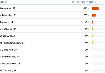 Web制作で気になることのアンケート結果(2018年版) | Stocker.jp / diary