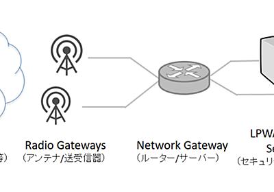 IoTのさらなる実現に向けたプロトコル/セキュリティ【IETFトピックス2016-17】 - INTERNET Watch