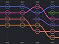 JSフレームワーク事情2020年始め|erukiti|note