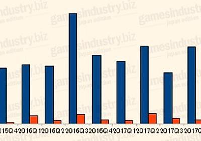 【月間総括】四半期決算から見る国内ゲーム業界の動向 - GamesIndustry.biz Japan Edition