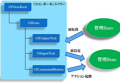 Java EE6環境でJSF2を使う場合はCDIのBeanを管理Beanとして使う方がよい - 達人プログラマーを目指して
