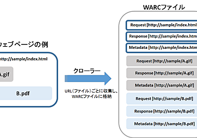 13.保存用ファイルフォーマット WARC   ウェブアーカイブのしくみ 国立国会図書館インターネット資料収集保存事業