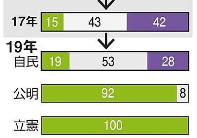 夫婦別姓、自民党内で反対派が半分以下に 朝日東大調査 - 2019参議院選挙(参院選):朝日新聞デジタル