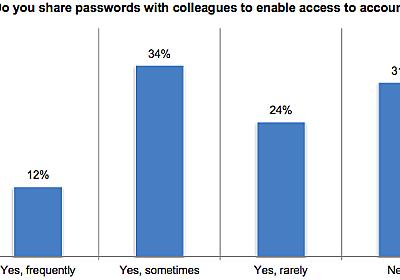 現実はそんなもの? IT従事者でもパスワードを使い回し、同僚と共有【海外セキュリティ】 - INTERNET Watch