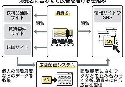 「狙う広告」1兆円突破へ 属性や行動分析、0.1秒の攻防 :日本経済新聞